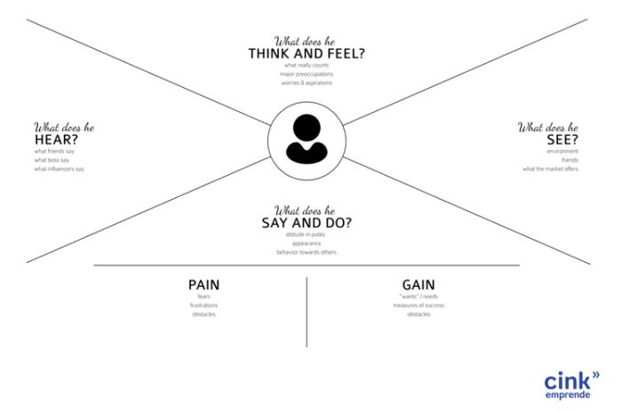 Empathy map, mapa de empatía