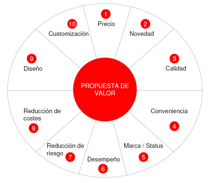 propuestadevalor-factores